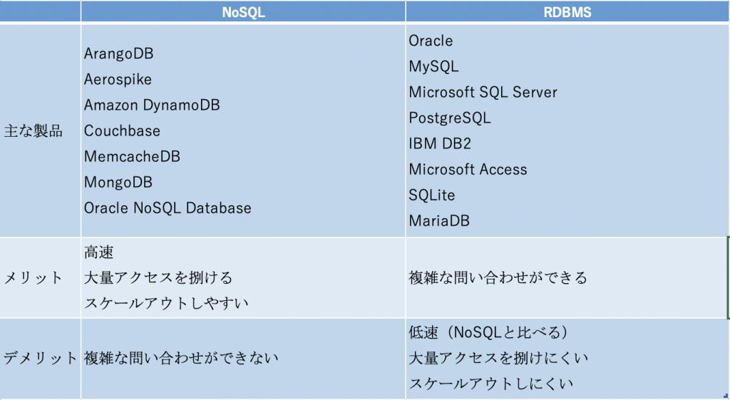 NoSQL_vs_RDBMS