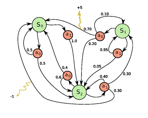 600px-Markov_Decision_Process_example
