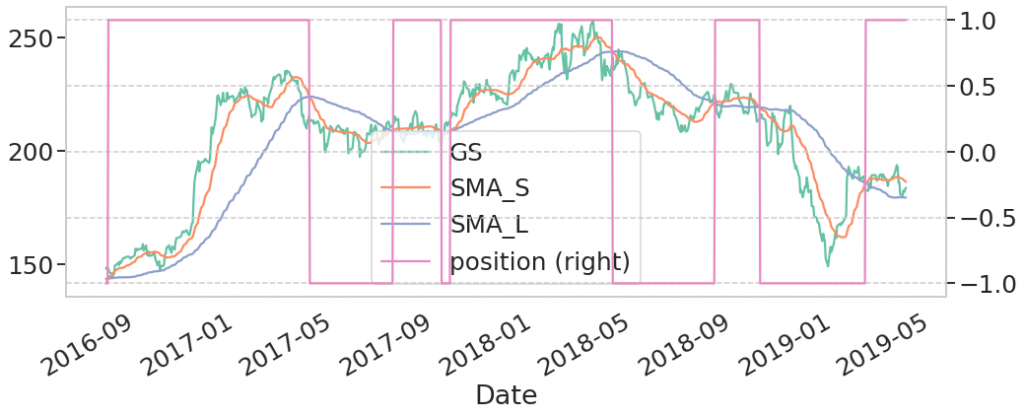Goldman Sachs demo trade 1