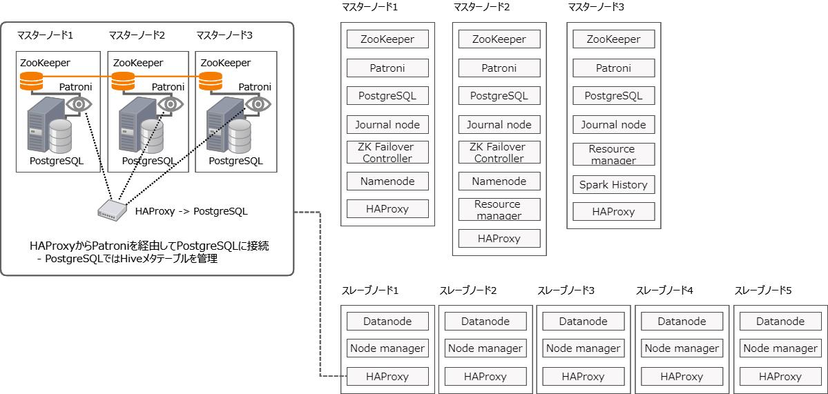 Hadoop+Patroni