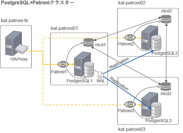 PostgreSQL+Patroniクラスター