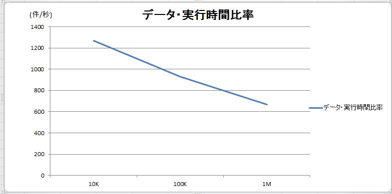 RF-data-execution-time-comparison