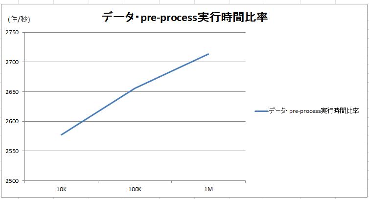 RF-data-preprocess-comparison