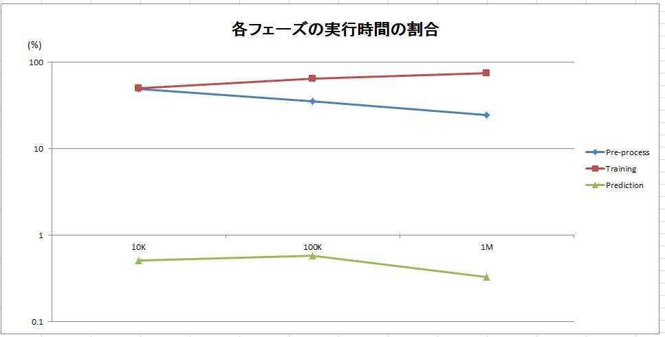 RF-percentage