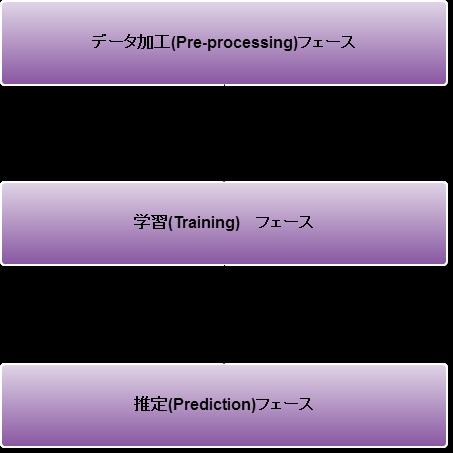 all-process