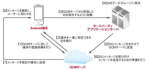 GCMの処理の流れ-http://www.atmarkit.co.jp