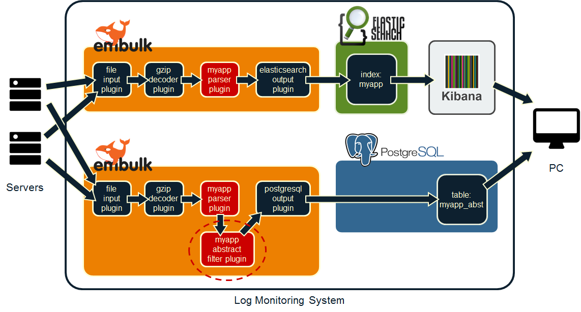 Log Monitoring System (parsed and filtered sequentially)
