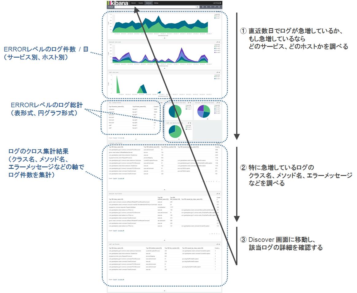 Example of Kibana Dashboard