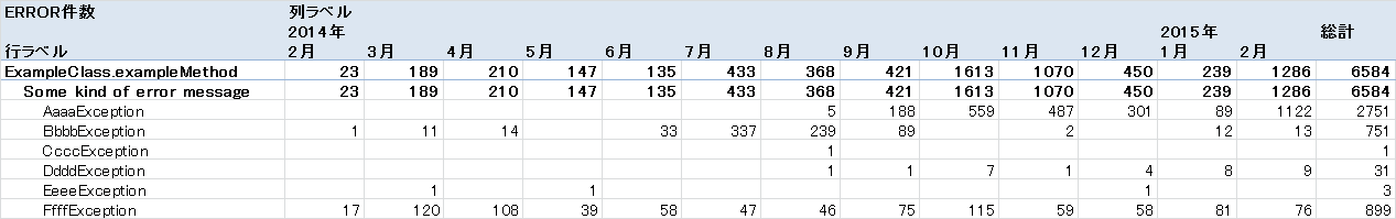 example-of-pivot-table