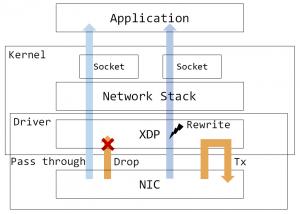 図1. XDPのパケットの流れのイメージ図