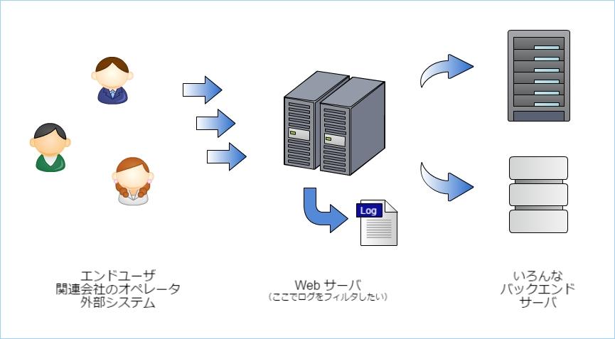 nginx_log_filter