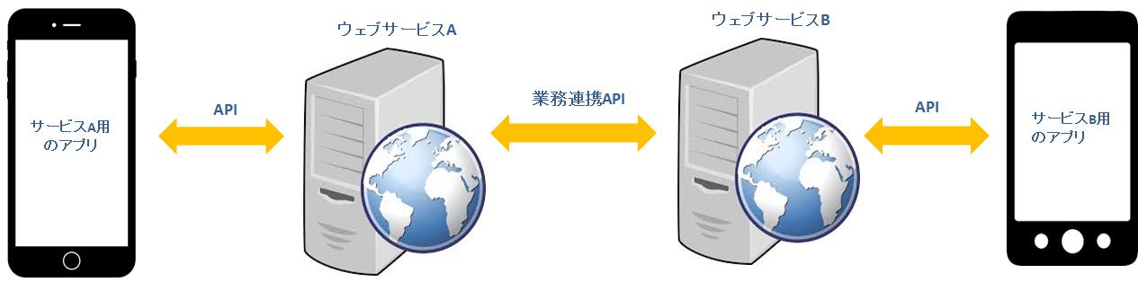 pn_client_server_apps