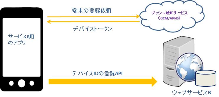 pn_device_id_registration_b