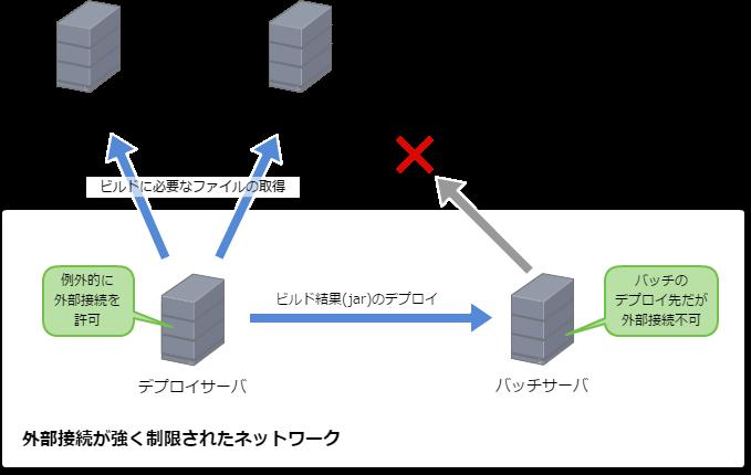 外部接続を強く制限されたネットワーク
