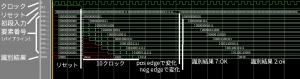ランダムフォレストパイプラインのシミュレーション結果