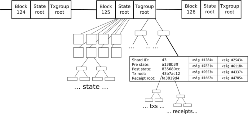 https://blockgeeks.com/guides/what-are-ethereum-nodes-and-sharding/