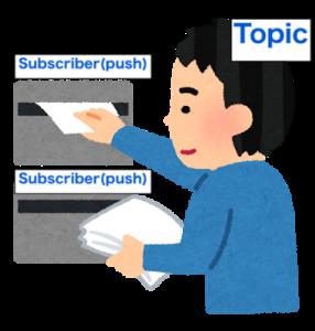 subscriber(push)
