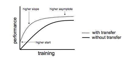 transfer-learning-1